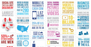 10 Ways To Creating Shareable Social Media Infographics